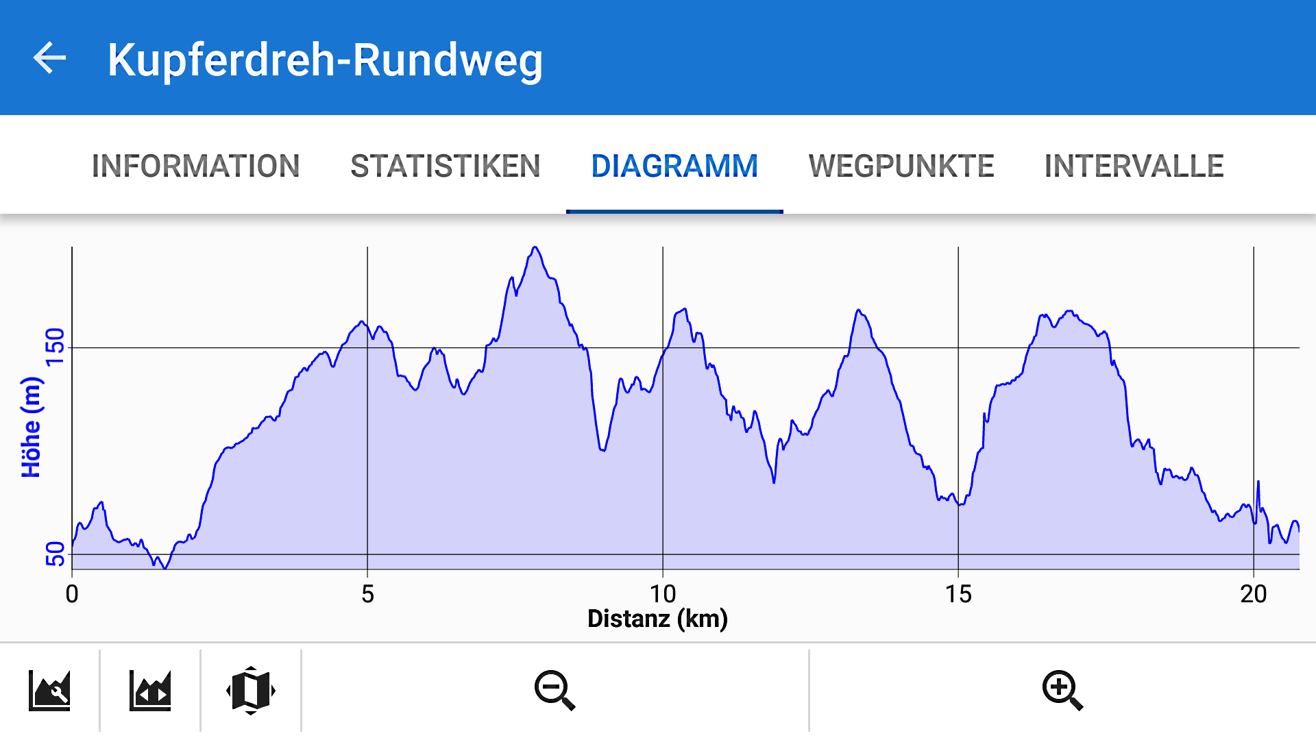 Höhenprofil der Wanderung rund um Kupferdreh