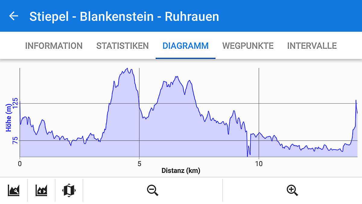 Höhenprofil der Wanderung von Stiepel nach Blankenstein